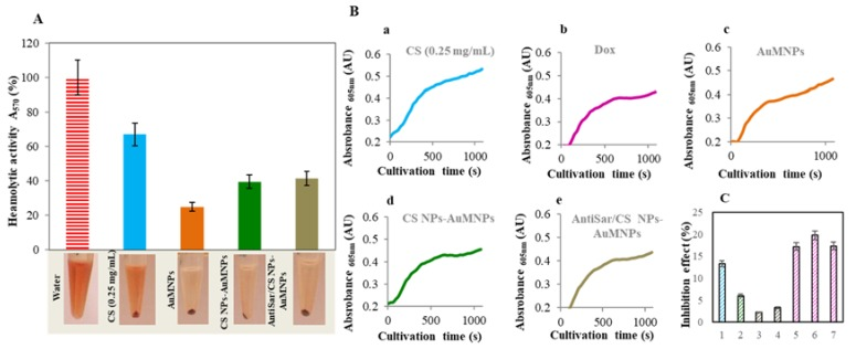 Study of toxicity Zn/CS NPs/Dox-AuMNPs. ( A ) Determination of hemolytic activity of prepared nanoparticles. The number of erythrocytes was 2.42 × 10 12 . Tested variants: water, CS (0.25 mg/mL), AuMNPs (1 mg/mL), Zn/CS NPs/Dox-AuMNPs (Dox = 6 µM) and AntiSar/Zn/CS NPs/Dox-AuMNPs (Dox = 6 µM). Inset photographs of each variant (centrifugation 2000 rpm, 5 min. to a completely clear solution). The pellet was diluted by PBS. The supernatant was spectrophotometrically analyzed, the absorbance spectra was obtained and the results were evaluated in 570 nm. Experiment was carried out using two replicates. ( B ) Toxicity evaluation of complexes using eukaryotic cells Saccharomyces <t>cerevisiae</t> . Characteristic growth curves for CS (0.25 mg/mL), AuMNPs (1 mg/mL), Zn/CS NPs/Dox-AuMNPs, AntiSar/Zn/CS NPs/Dox-AuMNPs and Dox (0.75 µM). ( C ) Average inhibition effect of samples: (0) S. cerevisiae , (1) AuMNPs (1 mg/mL), (2) CS (2 mg/mL), (3) Zn/CS NPs/Dox-AuMNPs (Dox 6 µM), (4) AntiSar/Zn/CS NPs/Dox-AuMNPs (Dox 6 µM), (5) Dox (0.25 µM), (6) Dox (0.5 µM), (7) Dox (1 µM). Data are expressed as an average of 12 repetitions. See to Materials and Methods Section for more information regarding experimental details.