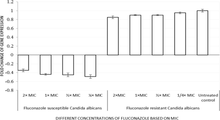 Relative quantitation of ERG11 gene expression (normalized to house-keeping gene, actin) in fluconazole-susceptible and -resistant C. albicans treated with different concentrations of fluconazole based on minimum inhibitory concentration (2 × MIC, 1 × MIC, ½ × MIC, and ¼ × MIC). Data are means of fold changes with standard deviation from three independent experiments amplified in triplicate.