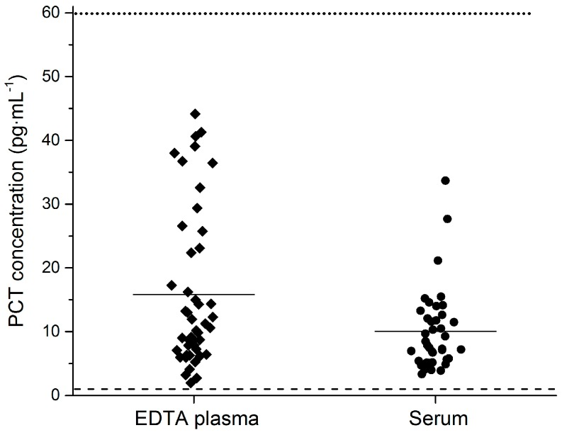 PCT concentration in healthy volunteers. Average PCT concentration in human <t>K2</t> EDTA plasma and serum was 15.8 pg·mL −1 and 10.6 pg·mL −1 , respectively. The PCT concentration of all 86 analyzed samples was above the LLoQ of the Simoa PCT assay. Data are presented as scatter plots. The middle line represents the mean value of a group, the dotted line the LLoQ of the B·R·A·H·M·S PCT-sensitive Kryptor assay, and the dashed line the LLoQ of the Simoa PCT assay.
