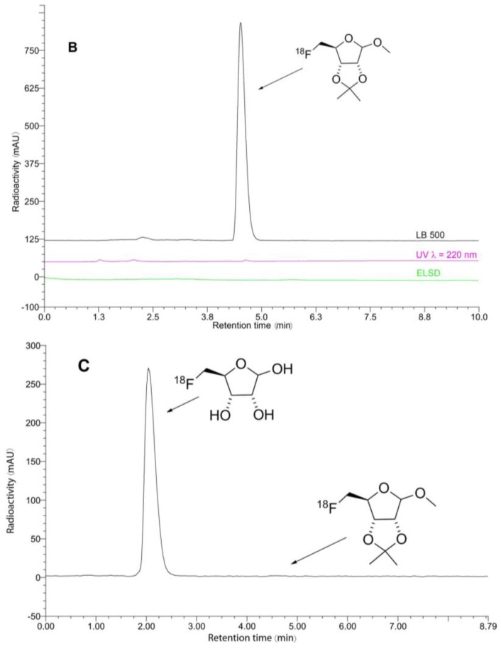 HPLC chromatograms of the crude and purified [ 18 F] 6 (( A , B ), respectively), and 5-[ 18 F]FDR ([ 18 F] 7 , ( C )). Conditions: column: Phenomenex Luna C18(2), 250 × 4.6 mm, 5 µm; eluent: 0–5.5 min 55 → 95% MeCN; 5.5–8.0 min 95% MeCN; flow rate: 1.3 mL/min; t r = 4.5 min ([ 18 F] 6 ), t r = 2.0 min (5-[ 18 F]FDR). Radioactivity, UV- (λ = 210 nm), and ELSD-traces are shown in black, violet, and green, respectively.