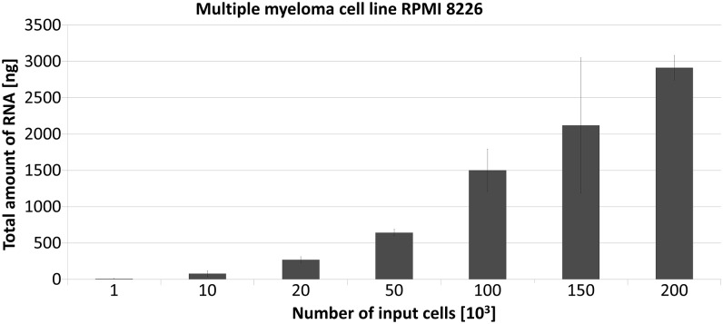 RNA isolation from the multiple myeloma cell line RPMI 8226 using the AllPrep DNA/RNA Micro Kit. Whiskers show SD of the mean values from samples performed in triplicate.