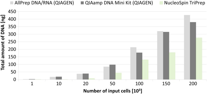 <t>DNA</t> isolation. Comparison of two parallel <t>DNA/RNA</t> kits and one DNA isolation kit. Mean values were obtained from duplicates of aliquots of 1, 10, 20, 50, 100, 150 and 200×10 3 cells sorted by fluorescence activated cell sorting using forward scatter and side scatter.