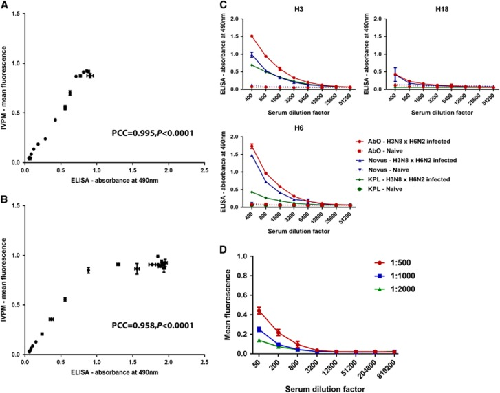 Establishing ELISA and IVPM for mallards. ELISA-IVPM correlation for serial 1:2 dilutions of mAb KB2, reacting to a conformational epitope on NC99 ( A ) and PR8 ( B ) H1 HA. The PCC and its P -value are indicated in both panels. ( C ) Testing of commercial secondary antibodies. Antibodies purchased from Antibodies Online (AbO), KPL (KPL) and Novus Biologicals (Novus) are shown, reacting against serum from a mallard infected with H3N8 and H6N2, binding H3, H6 and H18 HAs in ELISA. ( D ) Reactivity of different concentrations of pooled sera from mallards infected with H4N5 probed with different concentrations of the AbO secondary antibody in IVPM. The arrayed protein is recombinant H4. enzyme-linked immunosorbent assay, ELISA; influenza virus protein microarray, IVPM; Pearson correlation coefficients, PCC.