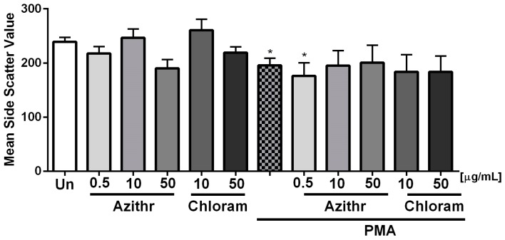 Effect of azithromycin and chloramphenicol on neutrophil degranulation assessed by measuring the granularity degree of neutrophils in the side scatter channel (SSC). 100 nM phorbol 12-myristate 13-acetate (PMA) was used as a positive control of degranulation ( n  ≥ 3) (*  p  ≤ 0.05 vs. unstimulated (Un) cells).