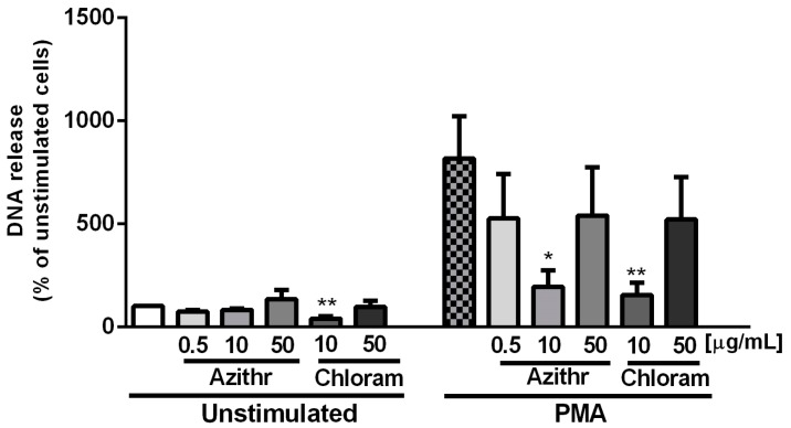 Effect of azithromycin and chloramphenicol on NET release. 100 nM phorbol 12-myristate 13-acetate (PMA) was added to stimulate the release of NETs, neutrophils treated with antibiotics without stimulation served as the negative control ( n  = 6).