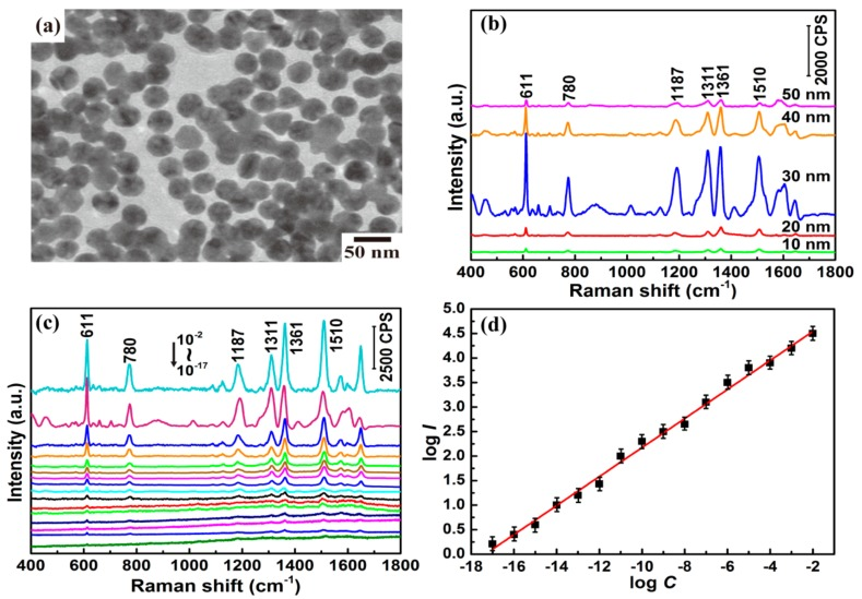( a ) Transmission electron microscopy (TEM) image of 30 nm colloidal Au nanoparticles (NPs); ( b ) surface-enhanced Raman scattering (SERS) spectra of 10 −3 M <t>rhodamine</t> 6G (R6G) using colloidal Au NPs with different sizes (10, 20, 30, 40, and 50 nm); ( c ) SERS spectra of R6G with concentrations from 10 −17 to 10 −2 M (bottom to top, concentration successively increasing by a factor of 10) using 30 nm colloidal Au NPs. The intensity is multiplied five times for 10 −11 to 10 −7 M R6G and 10 times for 10 −17 to 10 −12 M R6G; ( d ) Linear relationship between log I of the band peak at 1361 cm −1 and log C based on the SERS data of R6G in ( c ).