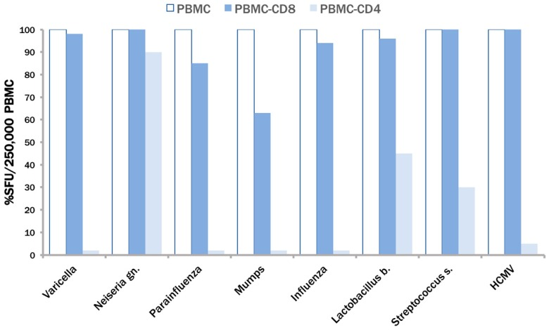 Establishing the CD4/CD8 lineage of responding PBMC. Unseparated PBMC (open bars), PBMC of the same subject that have been depleted of CD8 cells (blue bars), or of CD4 cells (light blue bars) were tested at the same cell number (250,000) per well. The numbers of IFN-γ producing cells were measured by ELISPOT after the addition of the antigens specified on the x-axis. Percent response in the depleted PBMC fractions is shown relative to the unseparated PBMC. Note, for varicella, parainfluenza, mumps and influenza the light blue bars are barely/non visible due to the close to complete abrogation of Spot Forming Units (SFU) formation in CD4 cell-depleted PBMC.