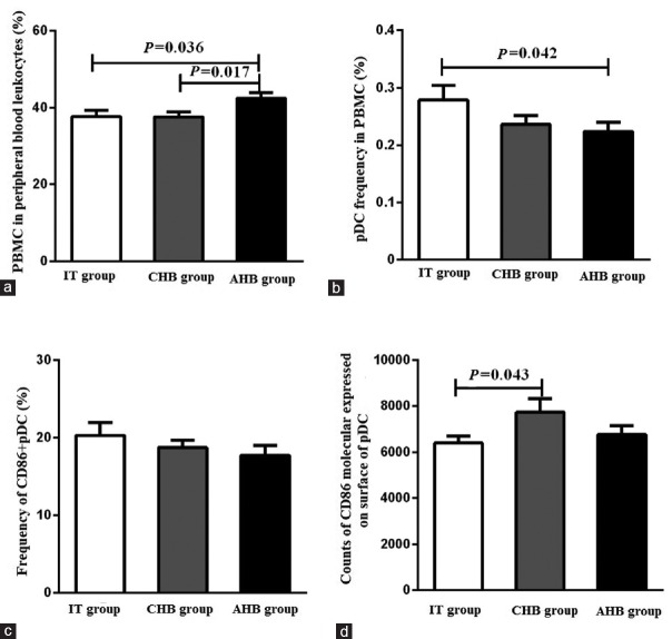 Frequency and molecular expression of pDC in IT, CHB and AHB groups. (a) AHB group had significantly higher PBMC percent in peripheral blood leukocytes, compared with CHB or IT group. (b) Frequency of pDC in PBMC decreased in AHB and CHB groups, compared with IT group. (c) The difference in CD86+ pDC frequency among three groups was not significant. (d) The counts of CD86 molecular expressed on surface of pDC in CHB group was higher, compared with AHB and IT groups. IT group: HBeAg-positive chronic hepatitis B virus infected patients in immune tolerance phase; CHB group: HBeAg-positive chronic hepatitis B infected patients; AHB group: Acute hepatitis B virus infected patients; PBMC: Peripheral blood mononuclear cells; pDC: Plasmacytoid dendritic cell; CD86: Cluster of differentiation antigen 86.