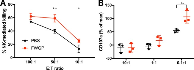 FWGP activates NK cell in immunocompetent mice. BALB/c animals were treated with FWGP (140 mg/kg) or PBS for 3 days before spleens were dissected. Splenocytes were T-cell depleted and used as effector cells in functional assays. (A) For killing assays, target cells were CFSE-labeled YAC-1. Data points represent the mean±SD of the % CFSE + FVD + cells. (B) For degranulation assays YAC-1 cells were used as target. Data points represent the median±SD fluorescence intensity (as % of max) of CD107a staining. Maximum degranulation was defined as the CD107a signal intensity in cells stimulated with <t>PMA+ionomycin</t> (n = 3; * p