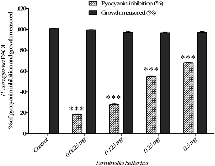The quantitative assessment of pyocyanin inhibition and cell growth: pyocyanin inhibition and cell growth of P. aeruginosa PAO1 treated with T. bellerica plant extract and the data represent the mean values of three independent experiments ( p