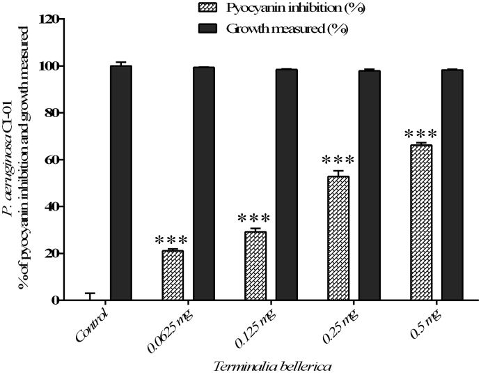 The quantitative assessment of pyocyanin inhibition and cell growth: T. bellerica plant extract inhibited the pyocyanin production and cell growth of P. aeruginosa CI-01 and the data represent the mean values of three independent experiments ( p