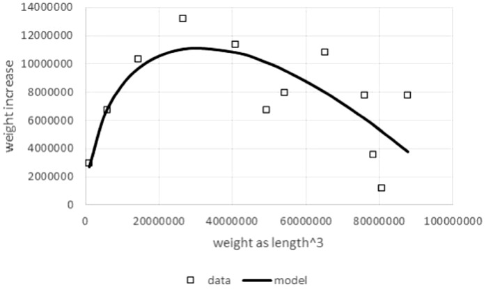 Right hand side of Eq. (1) compared to observed values for the left hand side of (1) . Figure generated in Microsoft EXCEL based on data set #10 (outlier removed). Squares indicate observed growth rates, the left hand side of Eq. (1) , whereby dm / dt was computed by numeric differentiation (quadratic interpolation taking care of unequal dt -interval length; Burden Faires, 1993 ). The line (model) is the right hand side of Eq. (1) . Its parameters ( p = 323, q = 0.73) were obtained from a linear fit to the observed growth rates (LINEST function of EXCEL applied to dm / dt , m a , and m with a = 2∕3). This method of fitting parameters is a modification of the Walford plot ( Walford, 1946 ).