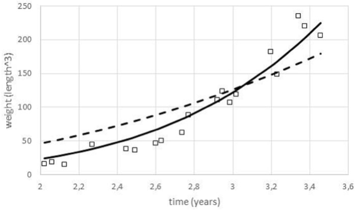 Comparing the fit of model (1) with different exponents to growth data. Figure generated in Microsoft EXCEL, based on data set #3 and the least squares fit to these data of model (1); squares: data (weight as length 3 ); dashed line: model curve for the exponent a = 0.67 ( m 0 = 0.14, m max = 23, 538, q = 0.18); thick line: model curve for the optimal exponent a = 0.99 ( m 0 = 0.14, m max = 23, 538, q = 26.4).
