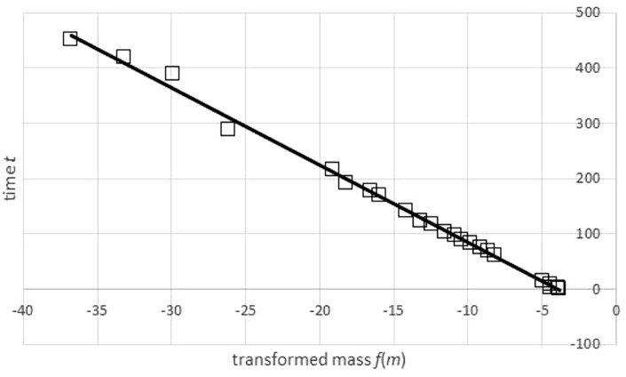 Transformation of time-mass-data and a regression line for the transformed data set. Generalized Bertalanffy-Beverton plot generated in Microsoft EXCEL, based on data set #47; squares: transformation of data ( t , m ) into ( u , t ) = ( f ( m ), t ); line: regression line t = A + B ⋅ u with A = − 55.64 and B = − 14.03. The function f was defined in Eq. (3) using the exponent a = 0.83 and assuming an asymptotic weight limit m max = 32, 163 g. The transformation required m max to exceed the maximal observed weight (31.8 kg), as otherwise the transformation would not be defined for all data points.