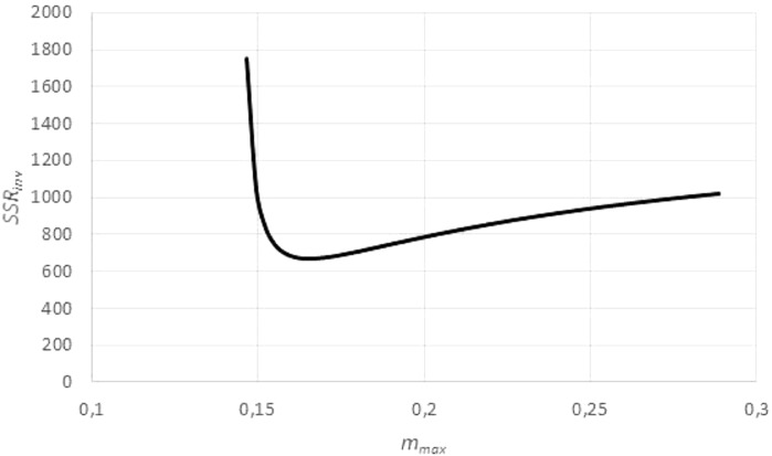 Optimizing the asymptotic weight limit (fit to weight-time data). Figure generated in Microsoft EXCEL, based on data set #14, plotting the sum of squared residuals SSR inv (fit to the weight-time data) in dependency on m max for an exponent a = 0.67. The minimum was attained for m max = 0.165 g (maximal observed weight: m obs = 0.145 g) resulting in the estimates q = 0.1/day and m 0 = 0.03 g. These were used as a starting value for the minimization of SSR (fit to the time-weight data). The resulting optimal parameters for a = 0.67 were q = 0.139/day, m 0 = 0.002 g and m max = 0.149 g.