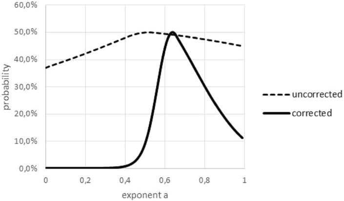 Akaike weights for different exponents, for data with and without outliers. Graphical multi-model comparison, generated in Microsoft EXCEL, based on data set #10 with and without outlier. The Akaike weight prob ( a ) for model (1) with exponent a was computed in comparison with the optimal exponent; dashed/fat line Akaike weights for data with/without outlier. Without outlier, the optimal exponent became larger (0.64) and exponents with poor fit could be discerned more easily.
