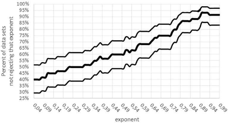 Confidence intervals for the percentage of data sets not rejecting an exponent. Figure generated in Microsoft EXCEL. Fat curve counts the percentage of how many of the 60 data sets did not reject the exponent a ; thin curves one-sided Clopper–Pearson confidence limits (95% significance).