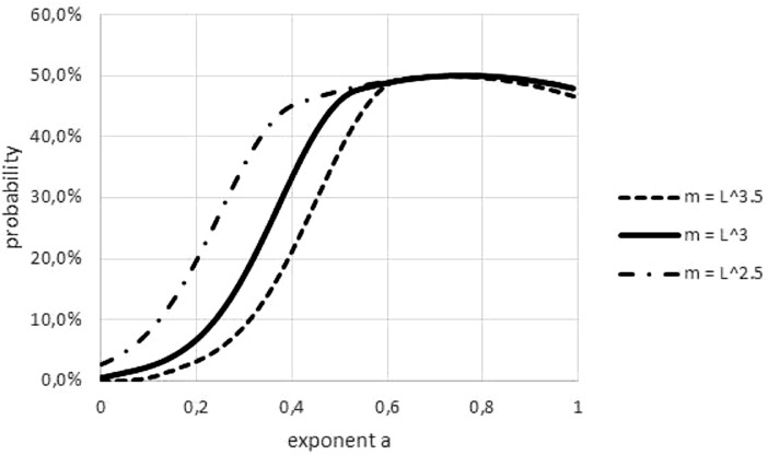 Effect on the Akaike weights of using different length-mass relations. Figure generated in Microsoft EXCEL, based data set #2, plotting Akaike weights for modifications of the data set, using different powers of length to estimate mass.