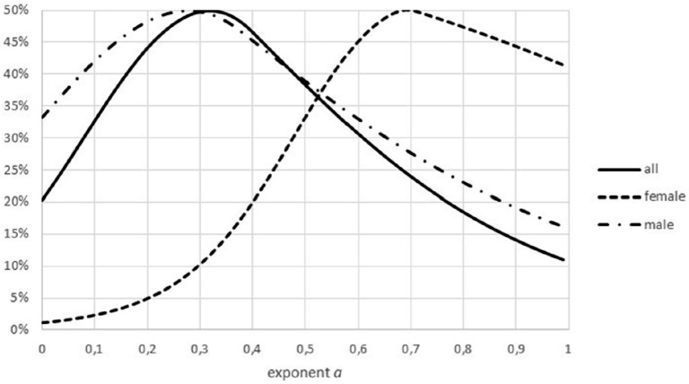 Effect of combining males and females on the Akaike weights. Figure generated in Microsoft EXCEL, based on data sets #18 and #19, plotting Akaike weights for data separated by sex and for the combined data.