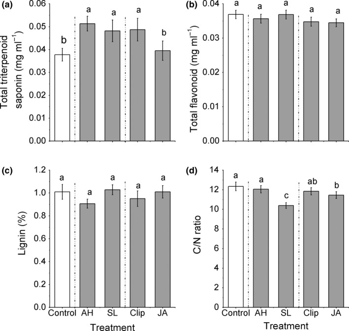 Effect of the induction treatments on chemical traits of Alternanthera philoxeroides , including (a) total triterpenoid saponins, (b) total flavonoid, (c) lignin concentrations, (d) C/N ratio. AH , Agasicles hygrophila damage, Spodoptera litura, SL, damage, Clip, clipped leaves, JA, exogenous jasmonic acid. Data are means ± 1 SE , and different letters indicate significant differences among means following LSD‐adjusted post hoc contrasts