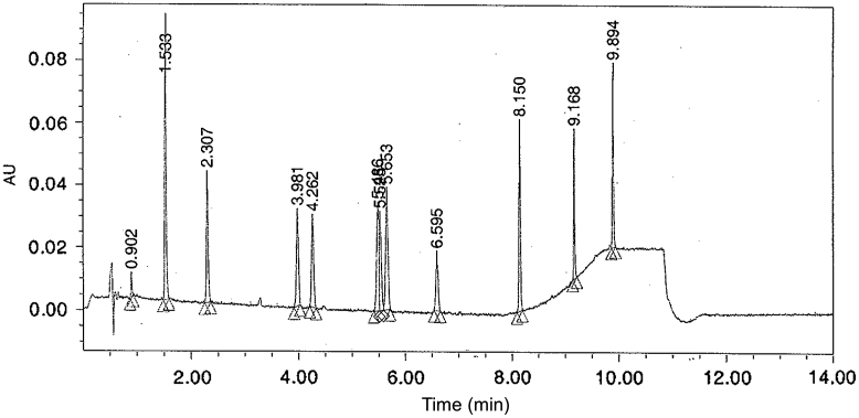Example of chromatographic separation of a taxane from known impurities and degradants on a Waters Acquity UPLC ® BEH C18 column (100 mm×2.1 mm), using a water/acetonitrile gradient at a flow rate of 0.6 mL/min and UV detection at 228 nm.