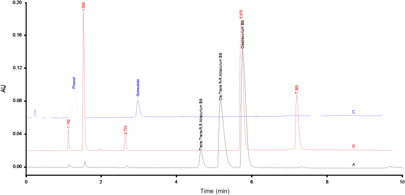 Example of a chromatographic separation of atracurium besylate stereoisomers using an Agilent Technologies Zorbax Eclipse XDB-C18 50 mm×4.6 mm column with 1.8 μm particle, using a potassium phosphate buffer–acetonitrile–methanol gradient at a flow rate of 1.0 mL/min and UV detection at 280 nm. Example of a chromatographic separation of a degraded solution of cis–cis atracurium besylate exposed to a temperature of 80 °C for 60 min. The same chromatographic conditions as those used in (a) were used. The peak eluting at 1.6 min corresponds to laudanosine (RRT=0.27); the peak eluting at 7.4 min corresponds to monoacrylate laudanosine besylate (RRT 1.26). Separation of a peptide from phenol preservative in a multi-dose formulation. Experimental conditions: Waters Acquity UPLC ® BEH C18 column (50 mm×2.1 mm, with 1.7 μm hybrid silica particles), using a mobile phase gradient with 0.1% aqueous phosphoric acid and acetonitrile in 4 min, at a flow rate of 0.6 mL/min, with an injection volume of 1 μL and detection wavelength at 220 nm. Solution concentration: 50 μg/mL.