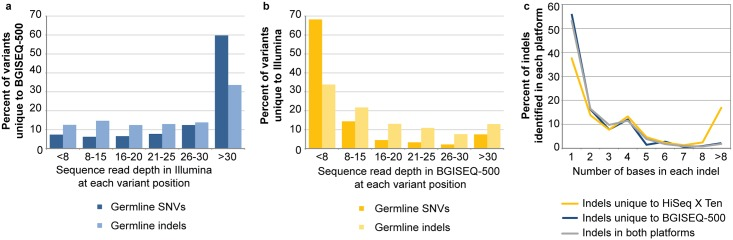 The sequence coverage of germline variants and the length of the indels which were identified in one sequence platform. Read depth in Illumina for variants unique to BGISEQ-500 ( a ) read depth in BGI for variants unique to Illumina ( b ). The distribution of the length (number of bases) of the indels that were identified in both sequencing platforms or unique to the HiSeq X Ten or BGISEQ-500 data is plotted ( c ).