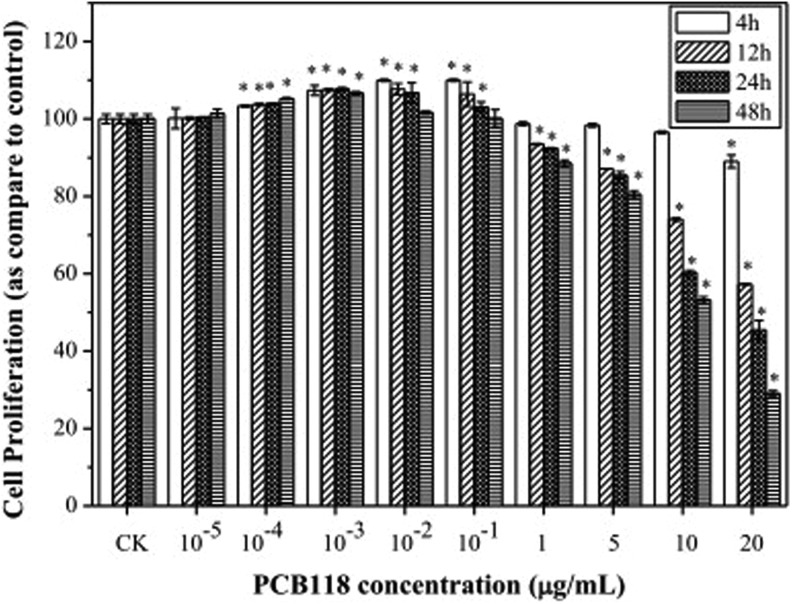 Human lung fibroblast (HELF) cell proliferation exposed to different concentrations of <t>PCB118.</t>