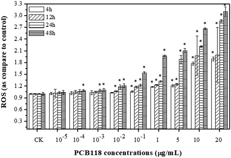 Reactive oxygen species (ROS) levels in human lungs fibroblast (HELF) cells exposed to PCB118.
