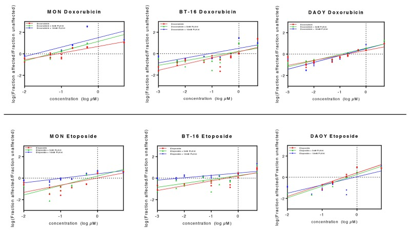 Association of CFI-400945 with conventional cytotoxic drugs doxorubicin and <t>etoposide</t> synergistically reduced viability of RT and MB cell lines 5nM and 10nM CFI-400945 were used in combination with doxorubicin and etoposide in concentrations ranging from 0.001 to 5μM. Viability was assessed comparing the effects of combination therapy versus treatment with each cytotoxic drug alone. Median effect plots showed that CFI-400945 in association with etoposide or doxorubicin significantly decreased the concentration of cytotoxic drug needed to affect viability of RT and MB cells (for IC50 values, please refer to Table 1 ).