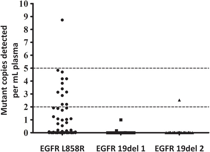 Determination of detection limit of ARMS-Plus 3 or 10 corresponding EGFR mutant copies in a background of 20,000 copies wt gDNA were tested by ARMS-Plus, with pure wt gDNA as a negative control. The mutations detected per reaction were plotted with the box chart. Both EGFR 19del 1, 19del 2, and L858R mutations were stably detected by ARMS-Plus. The detection limit of ARMS-Plus is at least 0.015%.