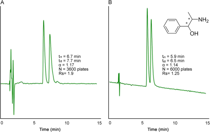Separation of the enantiomers of RS/SR phenylpropanolamine (Solute #26 in Table 1 ) on a 25 cm Larihc CF6-P column in PO mode with (A) ACN/ MeOH/TFA/TEA (90:10:0.3:0.2, v/v/v/v) and (B) ACN/MeOH/AA/TEA (60:40:0.3:0.2, v/v/v/v). Flow rate: 2 mL/min; detection UV: 254 nm.