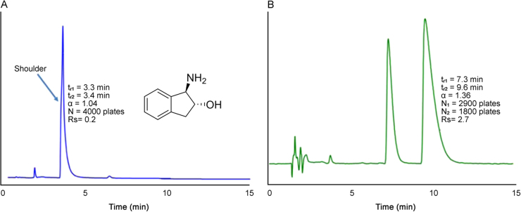 Separation of the enantiomers of (±) trans-1-Amino-2-indanol (Solute #21 in Table 1 ) on a 25 cm column in PO mode as (A) ChiralPak IB column with ACN/IPA (97:3, v/v) mobile phase with 0.1% BA and (B) Larihc CF6-P column with ACN/MeOH (90:10, v/v) mobile phase with 0.3% TFA and 0.2% TEA ionic additives. Flow rate: 2 mL/min; detection UV: 254 nm.