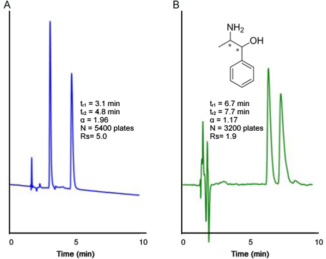 Separation of the RS and SR enantiomers of phenylpropanolamine (Solute #26) on a 25 cm column in PO mode as (A) ChiralPak IE column with a ACN/IPA (97:3, v/v) mobile phase with 0.1% BA and (B) Larihc CF6-P column with a ACN/MeOH (90:10, v/v) mobile phase with 0.3%TFA and 0.2%TEA additives. Flow rate: 2 mL/min; detection UV: 254 nm.