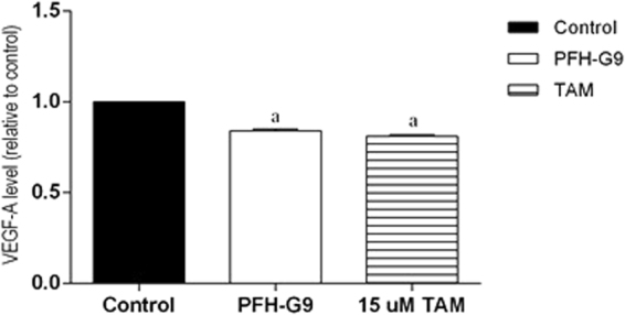 Effect of treatment of T47D cells with IC 50 of PFH-G9 (15 μg/ml) or TAM (15 μM) for 48 h on VEGF level. Each point is the mean ± SD of three independent experiments performed in duplicate. a: Significantly different from control group at p