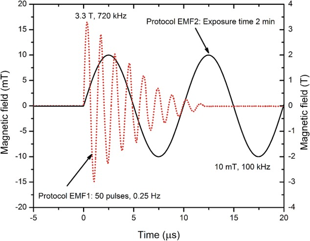 Applied magnetic field protocols. The pulses have been measured using a calibrated loop sensor (VGTU, Vilnius, Lithuania), a DPO4034 oscilloscope (Tektronix, Beaverton, OR, United States), and a Gaussmeter 475DSP (Lakeshore, Carson, CA, United States), post-processed in <t>OriginPro</t> Software (OriginLab, Northampton, MA, United States).