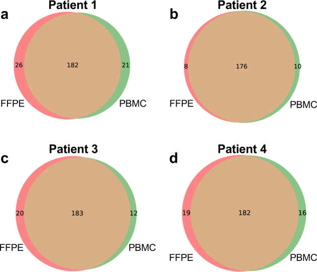Variant overlap between <t>DNA</t> from PBMCs vs. <t>FFPE</t> tissue. Overlap of variants called by GATK in the FFPE (red circles) and PBMC (green circles) samples from the four patients included in the matched sample study. a – d show Patients1–4, respectively