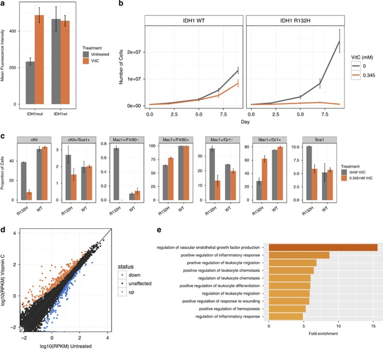 Vitamin C reduces cell proliferation and modulates gene expression in IDH1R132H-expressing cells. ( a ) Mean fluorescence values from 5hmC immunofluorescence experiments±s.e.m. ( b ) A growth curve represented as mean cell count±s.d., for untreated (grey) or vitamin C-treated (orange; 0.345 m m ) IDH1 wt and IDH1 R132H cells over 9 days. ( c ) The proportion of fluorescence-activated cell sorting sorted cells with each indicated marker alone or in combination. Untreated (grey) or vitamin C-treated (orange; 72 h) IDH1 WT or IDH1 R132H cells; represented by mean proportion±s.e.m. ( d ) RNA-seq expression values, represented as log10(RPKM), for each gene in mm10 Ensembl v71 (RPKM > 0.01) in untreated ( x axis) and vitamin C-treated ( y axis) cells. Upregulated (up), downregulated (down) and unaffected genes (false discovery rate