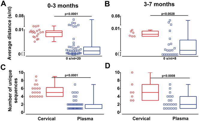 <t>HIV-1</t> diversity in cervical samples and blood at very early and early infection. Average nucleotide p-distance (s/nt) and the number of unique sequences were analyzed following <t>NGS.</t> Average distance and number of unique sequences of cervical (red symbols and boxplot) and plasma (blue symbols and boxplot) samples were grouped into very early (0–3 months) and early infection (3–7 months) ( A-D ). Analysis of significance was done using a two-tailed Mann-Whitney test. Each symbol represents an individual subject.