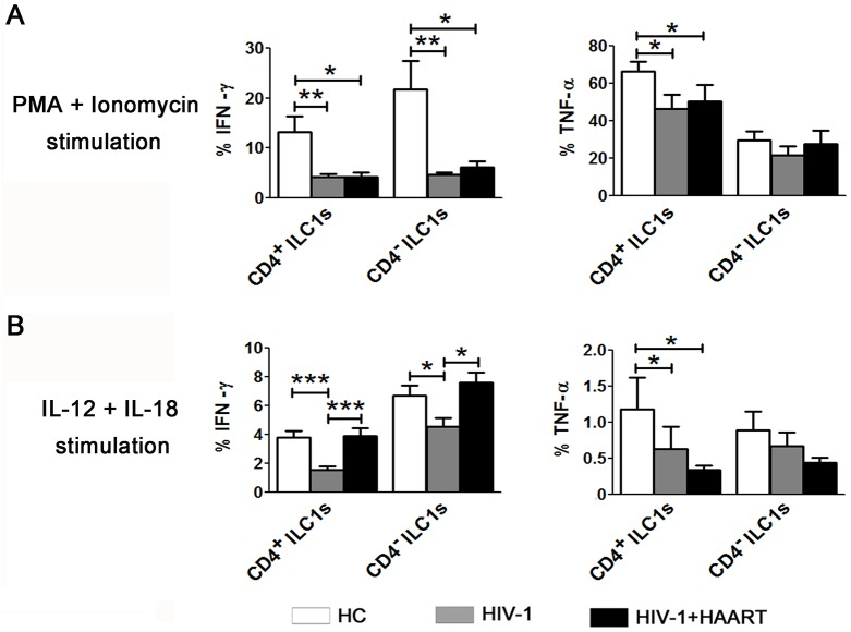 Impairment of cytokine production by ILC1 subsets as a result of chronic HIV-1 infection. Summarized data of IFN-γ and TNF-α production from ILC1 subsets in the peripheral blood of HCs (n = 12), HIV-1-infected patients without HAART (n = 18) and with HAART (n = 12) in response to PMA/ionomycin ( A ) or IL-12 plus IL-18 ( B ). Overall, p