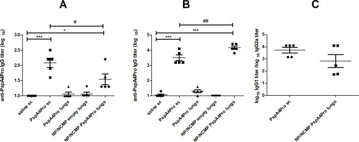 Induction of serum anti-PspA4Pro IgG antibodies by mucosal immunization targeting the lungs. The induction of anti-PspA4Pro IgG antibodies in sera from mice inoculated with the indicated formulations was determined by ELISA. Mice were inoculated with 1 (A) or 2 (B and C) doses of the formulations. Control mice were inoculated sc with saline or PspA4Pro. Log 10 anti-PspA4Pro IgG titers (A and B) and log 10 anti-PspA4Pro IgG1 titer/log 10 anti-PspA4Pro IgG2a titer ratios (C) are shown. * indicates statistically significant difference with saline and # indicates statistically significant difference with PspA4Pro sc (One-way ANOVA, Tukey's Multicomparison Test for A and B; Unpaired t-test for C). Symbols represent each individual. Means±standard errors are shown. Representative of at least two independent experiments.