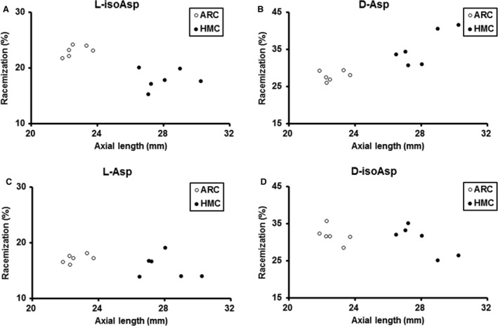 Scatter plot showing the amount of Asp58 racemization in αA‐crystallin for each sample from the age‐related cataract ( ARC ) and high myopic cataract ( HMC ) groups. ( A ) Statistical analysis showed a significantly negative correlation between axial lengths and the racemization level of l ‐isoAsp 58 (Spearman ρ = −0.699, P = 0.011). ( B ) There was a significantly positive correlation between axial lengths and the racemization level of d ‐Asp 58 (Spearman ρ = 0.839, P = 0.001). ( C ) No significant correlation was detected between axial lengths and the amount of l ‐Asp 58in ARC and HMC lenses ( P > 0.05). ( D ) No significant correlation was detected between axial lengths and the amount of d ‐isoAsp 58 in ARC and HMC lenses ( P > 0.05).