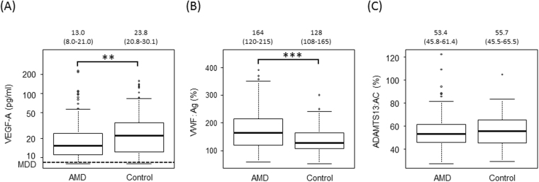 Plasma levels of VEGF-A, VWF antigen, and ADAMTS13 activity in patients with untreated exudative AMD and controls. ( A ) Plasma levels of VEGF-A in patients with AMD were significantly lower than those in controls (** p