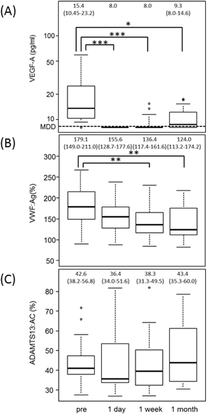 Plasma levels of VWF antigen, ADAMTS13 activity, and VEGF-A before and after intravitreal injection of aflibercept in patients with exudative AMD. ( A ) Plasma levels of VEGF-A were significantly decreased at 1 day after injection (***p