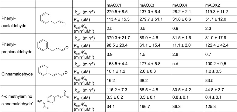 Steady-state kinetic parameters for mAOX1-4 with cinnamaldehyde-related compounds as substrates aromatic aldehydes as substrates. Apparent steady-state kinetic parameters were recorded in 50 mM Tris-HCl, 200 mM NaCl, and 1 mM EDTA (pH 8.0) in the presence of 100 μM DCPIP as electron acceptor. The substrate concentrations were varied around 0.5 and 10 times the K M . The chemical structure of each substrate is shown in the Fig. The values were corrected to a molybdenum saturation of 100% for each mAOX variant for a better comparability. Kinetic Data are mean values from three independent measurements (±S.D.). n.d. = no activity detectable.