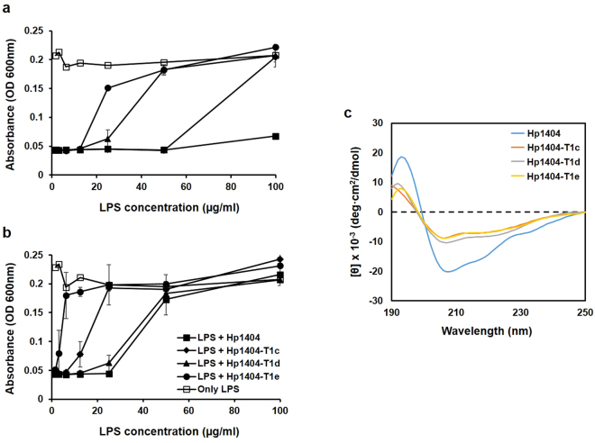 LPS binding assay. Affinities of peptides toward LPS were examined by determining the effect of increasing LPS concentrations on their antimicrobial activities at ( a ) 1× MIC, and ( b ) 2× MIC, against P. aeruginosa . ( c ) CD spectra of peptides in 0.1% LPS suspensions. The peptide concentration was fixed at 40 µM. Each experiment was repeated three times.