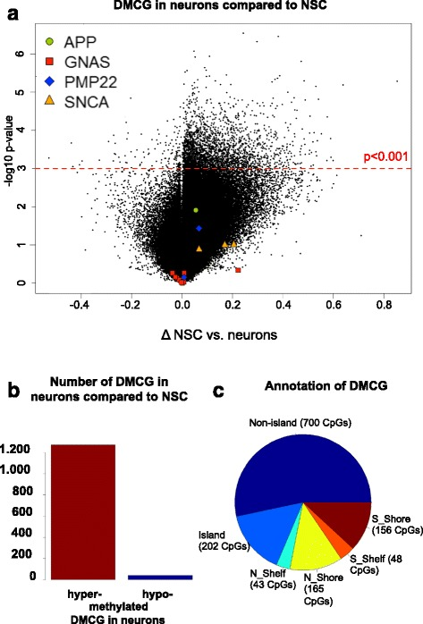 Genome-wide and single gene DNA methylation analysis. a Volcano plot showing CpG methylation changes during neuronal differentiation. HESC- and iPSC-derived NSC and neurons were grouped together due to their high similarity, respectively. We calculated the difference for each NSC and neuronal pair (Δ) based on a paired t test of p