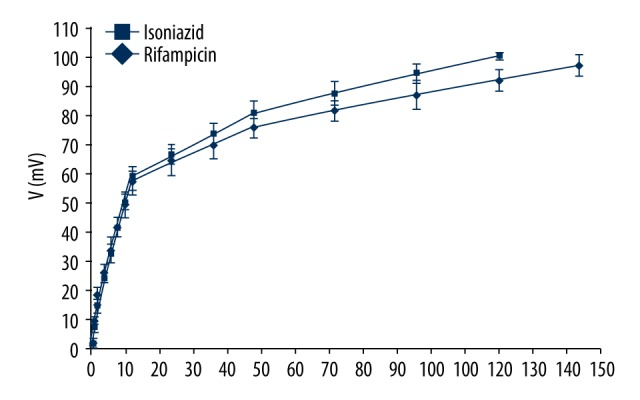 In vitro release of isoniazid <t>(INH:</t> ) and rifampicin (RFP: ) from INH and RFP-loaded bovine serum albumin nanoparticles <t>(INH-RFP-BSA-NPs)</t> into culture medium.