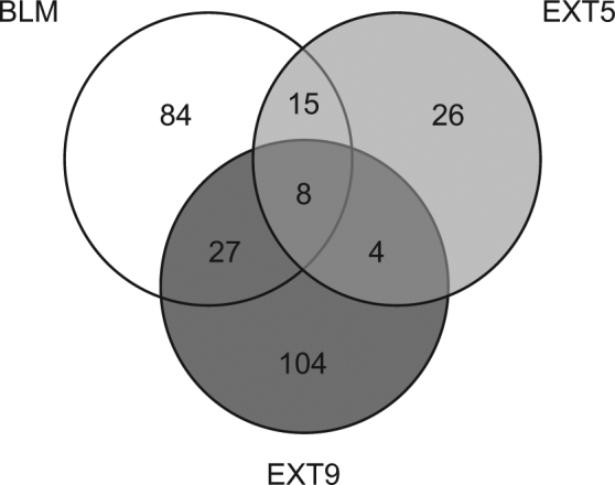 Venn diagram of statistically significant differentially expressed genes in BLM-, EXT5 and EXT9-treated mice. Distal lung tissue from mice subjected to s.c. administrations of BLM in combination with p.o. treatment with EXT5, EXT9 or saline was isolated for RNA. With whole genome gene expression array and SAM analysis, significant differentially expressed genes were identified, in comparison to healthy saline controls. p