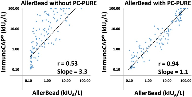 Example ImmunoCAP ® -correlation of AllerBead with and without PC-PURE. Correlation plot of the multiplex AllerBead assays with and without PC-PURE, compared to the standard, FDA-cleared, non-multiplex ImmunoCAP ® test (for the tree nut cashew) for all 205 Boston Children's Hospital patients. Pearson's r and slope of the linear regression lines are provided. Note that AllerBead results were converted to kIU A /L by heterologous interpolation from a standard curve (5 points; R 2 of linear regression = 0.99) comprised of purified IgE from the serum of patients with various known amounts of sIgE (based on ImmunoCAP ® testing). Pearson's r for all foods are shown in Fig 4b .